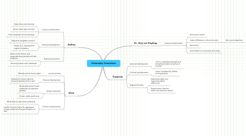 Mind Map: Citizenship Orientation