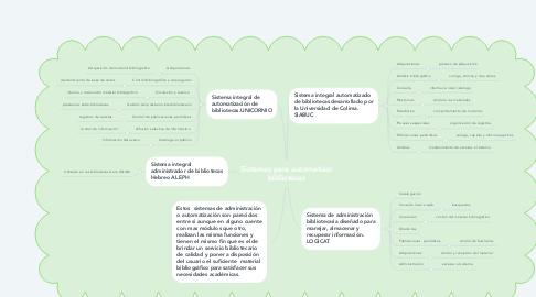 Mind Map: Sistemas para automatizar bibliotecas