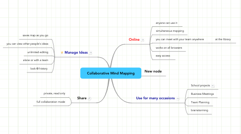 Mind Map: Collaborative Mind Mapping