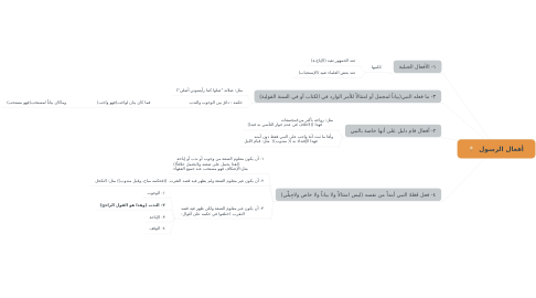 Mind Map: أفعال الرسولﷺ