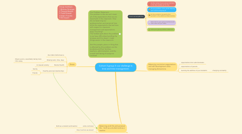 Mind Map: Cohort 3 group 3: our challenge is time and time management.