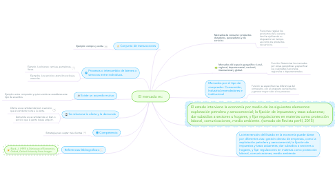 Mind Map: El mercado es: