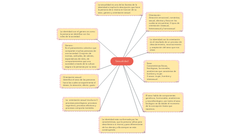 Mind Map: Sexualidad