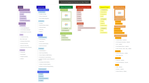 Mind Map: Community Engagement Overview Jan.-Sept. Projects