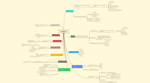 Mind Map: Tecnologias de la informacion