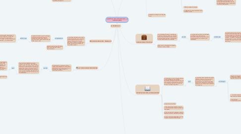 Mind Map: CAMPOS DEL ESTUDIO DE LA SOCIOLOGIA