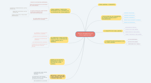 Mind Map: Qué es management y el clima organizacional