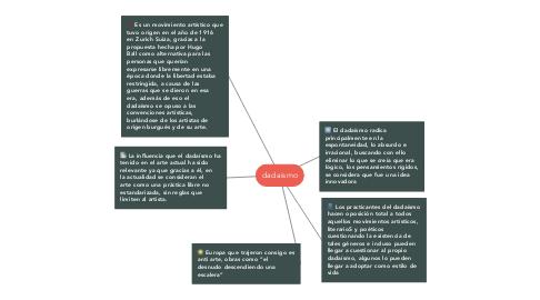 Mind Map: dadaismo