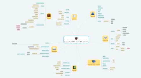 Mind Map: Impacto de las TIC´s en el ámbito educativo