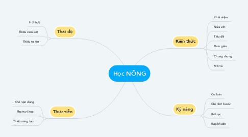 Mind Map: Học NÔNG