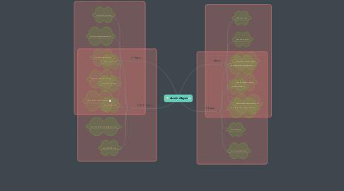 Mind Map: Austin Magee