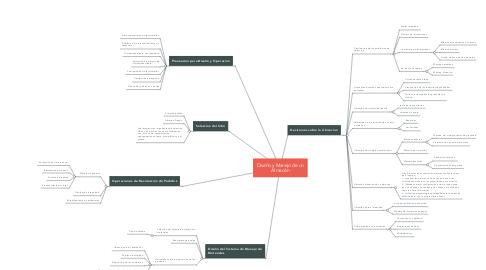 Mind Map: Diseño y Manejo de un Almacén