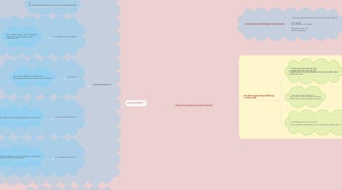 Mind Map: เรื่องประเภทของระบบสารสนเทศ