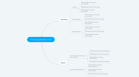 Mind Map: Technology Workflow Tools