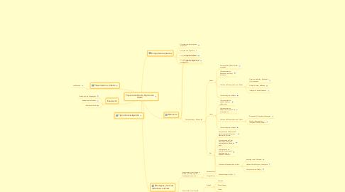 Mind Map: Proyecto de Grado, Opción de Grado
