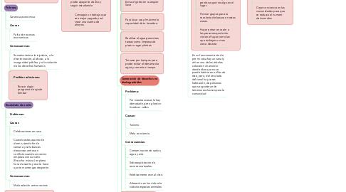 Mind Map: Problemas en la comunidad