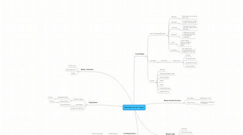 Mind Map: Mind Map Vocab Project