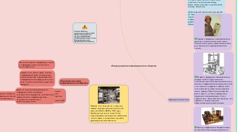 Mind Map: История развития информационного общества