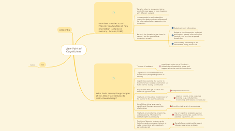 Mind Map: View Point of Cognitivism