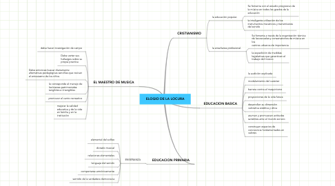 Mind Map: ELOGIO DE LA LOCURA