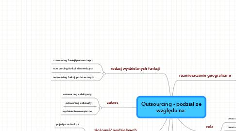 Mind Map: Outsourcing - podział ze względu na: