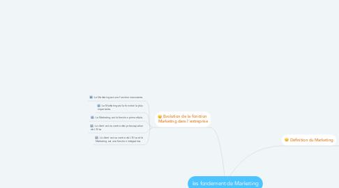 Mind Map: les fondement de Marketing