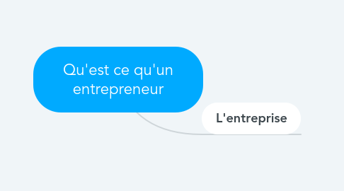 Mind Map: les fondements de marketing