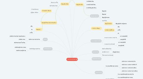 Mind Map: ระบบงานปกครอง