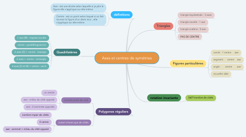 Mind Map: Axes et centres de symétries