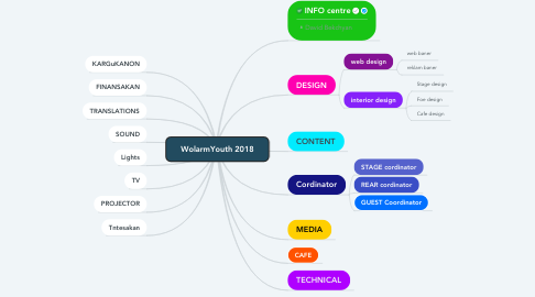 Mind Map: WolarmYouth 2018