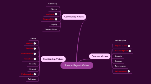 Mind Map: Spencer Kagan's Virtues