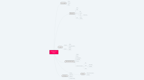 Mind Map: Escape from Utopia