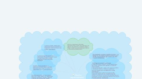 Mind Map: Diseños experimentales