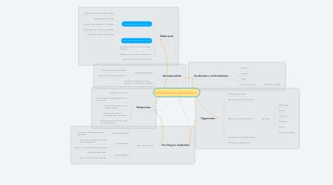 Mind Map: Informationen verarbeiten