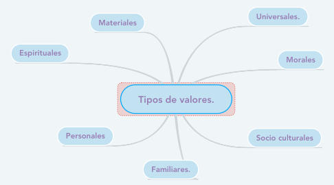 Mind Map: Tipos de valores.