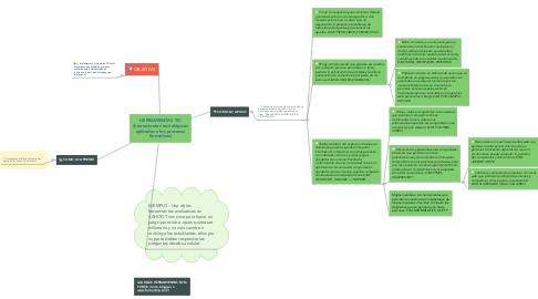 Mind Map: HERRAMIENTAS TIC (herramientas tecnológicas aplicadas a los procesos formativos)