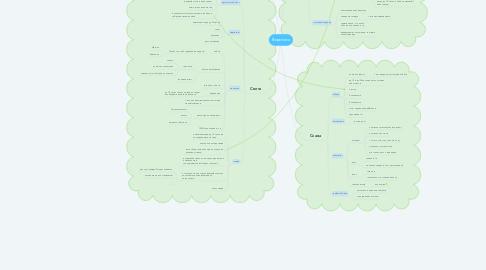 Mind Map: Вероника