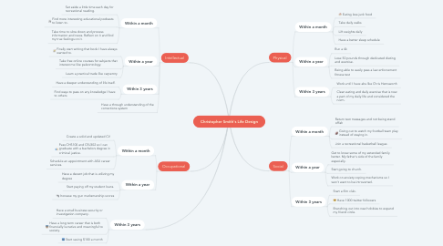 Mind Map: Christopher Smith's Life Design