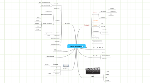 Mind Map: Endless Sphere Wiki