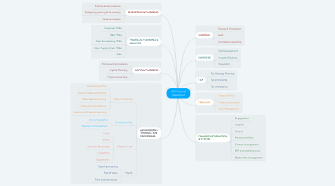 Mind Map: APU Financial Department