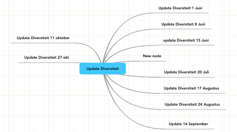 Mind Map: Update Diversiteit
