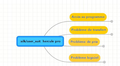 Mind Map: hercule pro