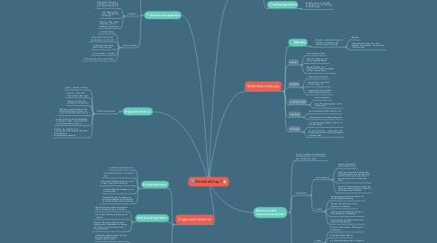 Mind Map: Wirtschaft Kap. 7