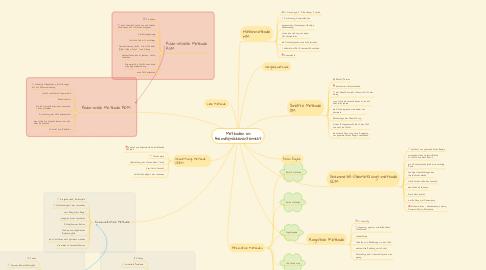 Mind Map: Methoden im Fremdsprachenunterricht