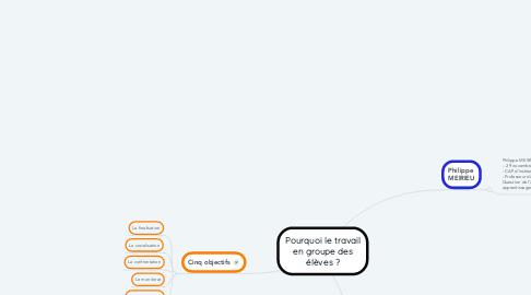 Mind Map: Pourquoi le travail en groupe des élèves ?