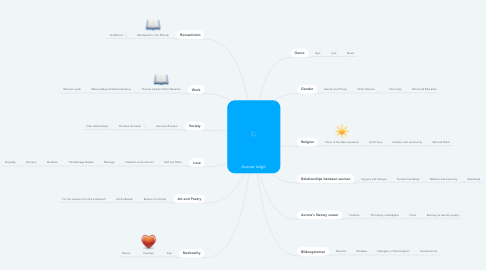 Mind Map: Aurora Leigh