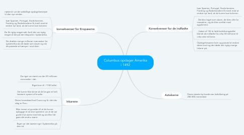 Mind Map: Columbus opdager Amerika i 1492