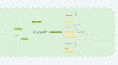 Mind Map: Hozd a saját eszközöd (Bring Your Own Device – BYOD)