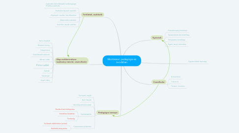 Mind Map: Montessori pedagógia az óvodában