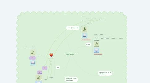 Mind Map: A suszter manói - mese projekt